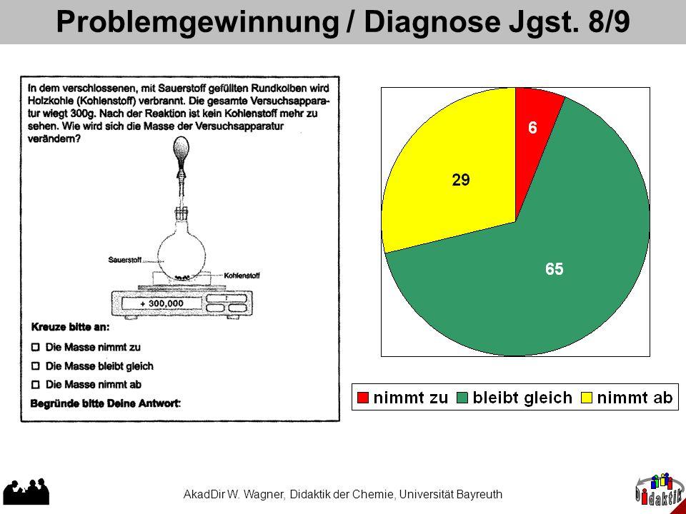 AkadDir W. Wagner, Didaktik der Chemie, Universität Bayreuth Problemgewinnung / Diagnose Jgst. 8/9