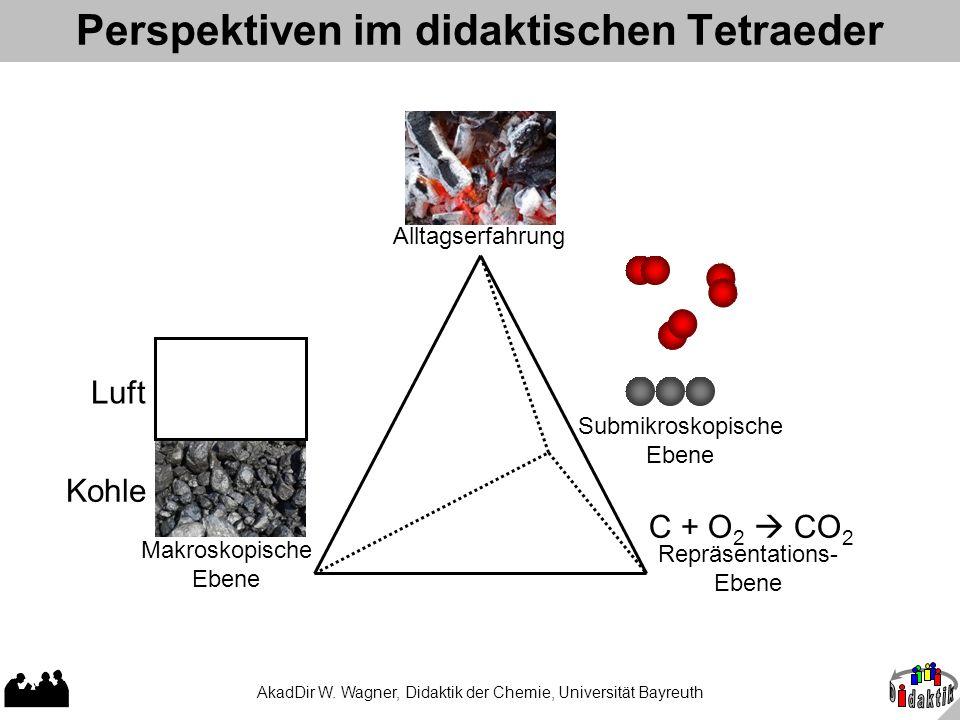 AkadDir W. Wagner, Didaktik der Chemie, Universität Bayreuth Perspektiven im didaktischen Tetraeder Repräsentations- Ebene Makroskopische Ebene Alltag