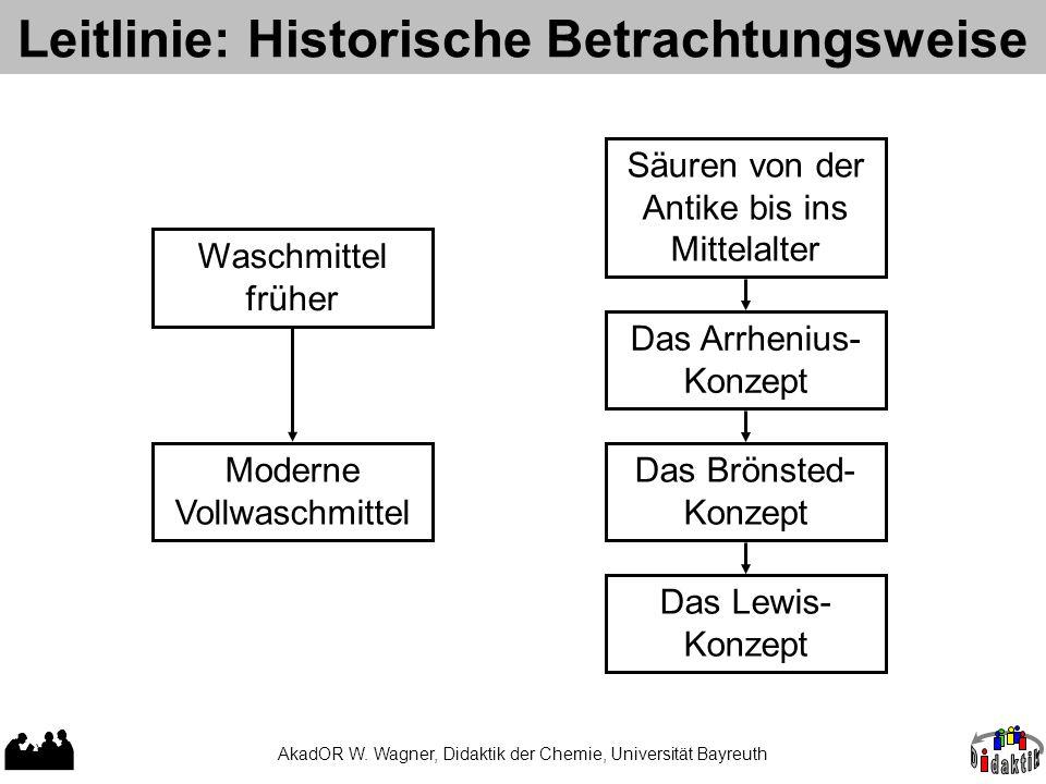 AkadOR W. Wagner, Didaktik der Chemie, Universität Bayreuth Leitlinie: Historische Betrachtungsweise Waschmittel früher Moderne Vollwaschmittel Säuren