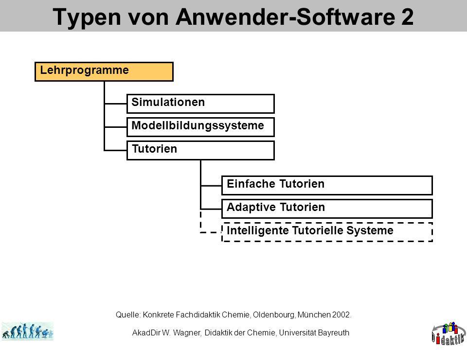 AkadDir W. Wagner, Didaktik der Chemie, Universität Bayreuth Typen von Anwender-Software 2 Lehrprogramme Simulationen Modellbildungssysteme Tutorien E