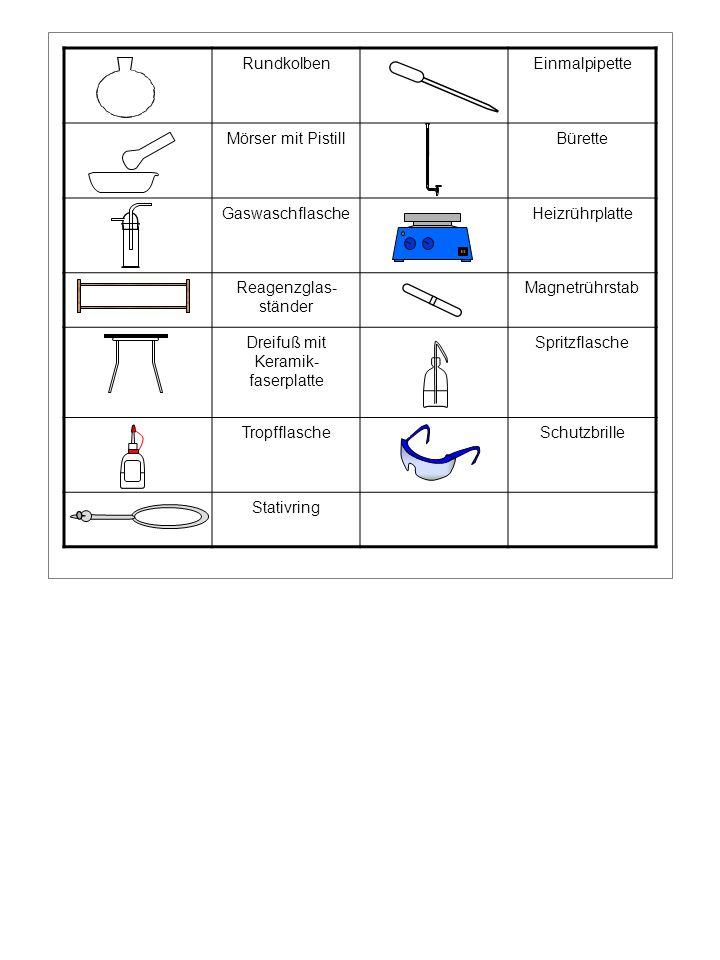 RundkolbenEinmalpipette Mörser mit PistillBürette GaswaschflascheHeizrührplatte Reagenzglas- ständer Magnetrührstab Dreifuß mit Keramik- faserplatte Spritzflasche TropfflascheSchutzbrille Stativring
