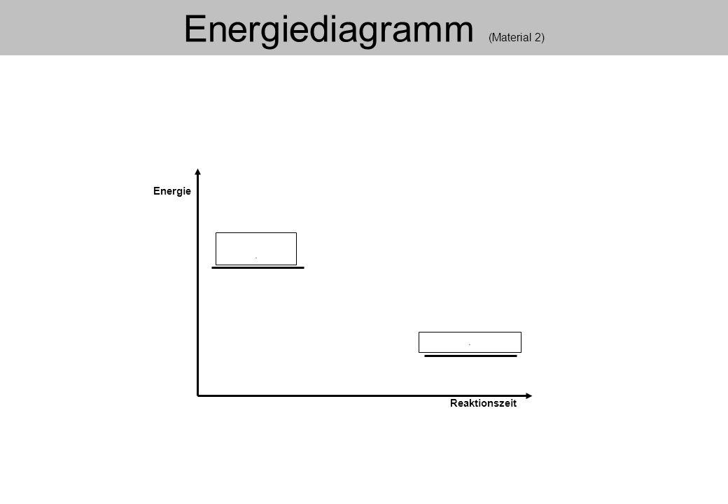 Energiediagramm (Material 2) Energie Reaktionszeit..