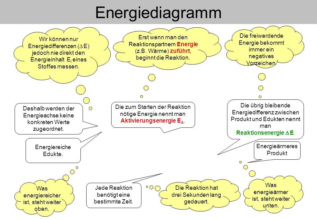 Energiediagramm Was energieärmer ist, steht weiter unten. Energieärmeres Produkt Jede Reaktion benötigt eine bestimmte Zeit. Die Reaktion hat drei Sek