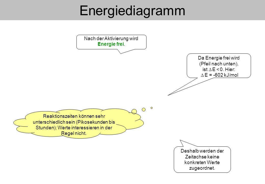 Energiediagramm Reaktionszeiten können sehr unterschiedlich sein (Pikosekunden bis Stunden); Werte interessieren in der Regel nicht. Deshalb werden de