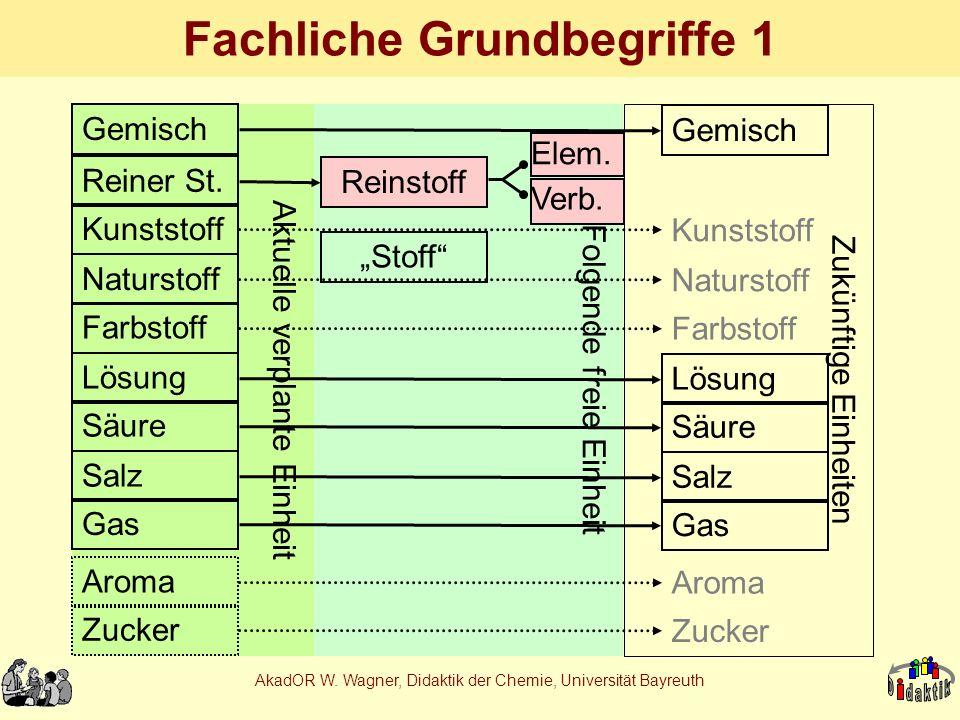 AkadOR W. Wagner, Didaktik der Chemie, Universität Bayreuth Aktuelle verplante Einheit Fachliche Grundbegriffe 1 Gemisch Reiner St. Kunststoff Naturst