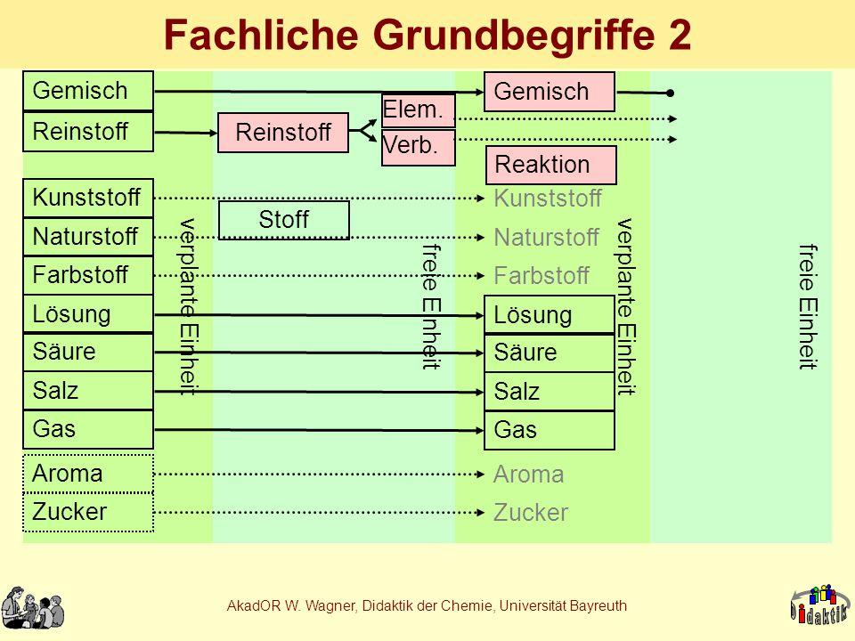 AkadOR W. Wagner, Didaktik der Chemie, Universität Bayreuth Fachliche Grundbegriffe 2 verplante Einheit Gemisch Reinstoff Kunststoff Naturstoff Farbst