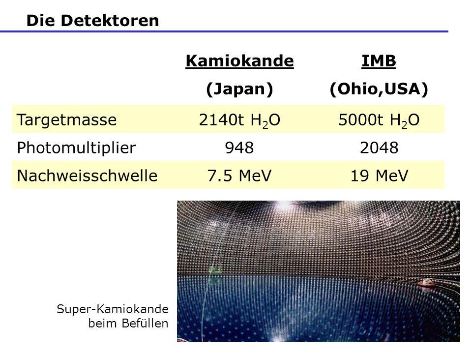 Die Detektoren Super-Kamiokande beim Befüllen Kamiokande (Japan) IMB (Ohio,USA) Targetmasse2140t H 2 O5000t H 2 O Photomultiplier9482048 Nachweisschwe