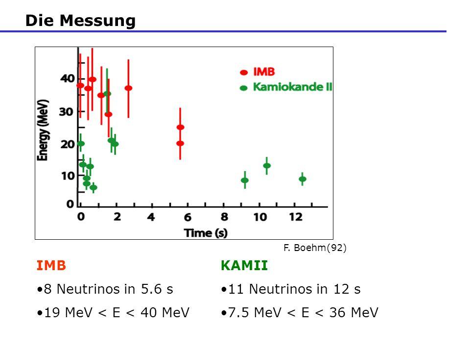 Die Messung F. Boehm(92) IMB 8 Neutrinos in 5.6 s 19 MeV < E < 40 MeV KAMII 11 Neutrinos in 12 s 7.5 MeV < E < 36 MeV