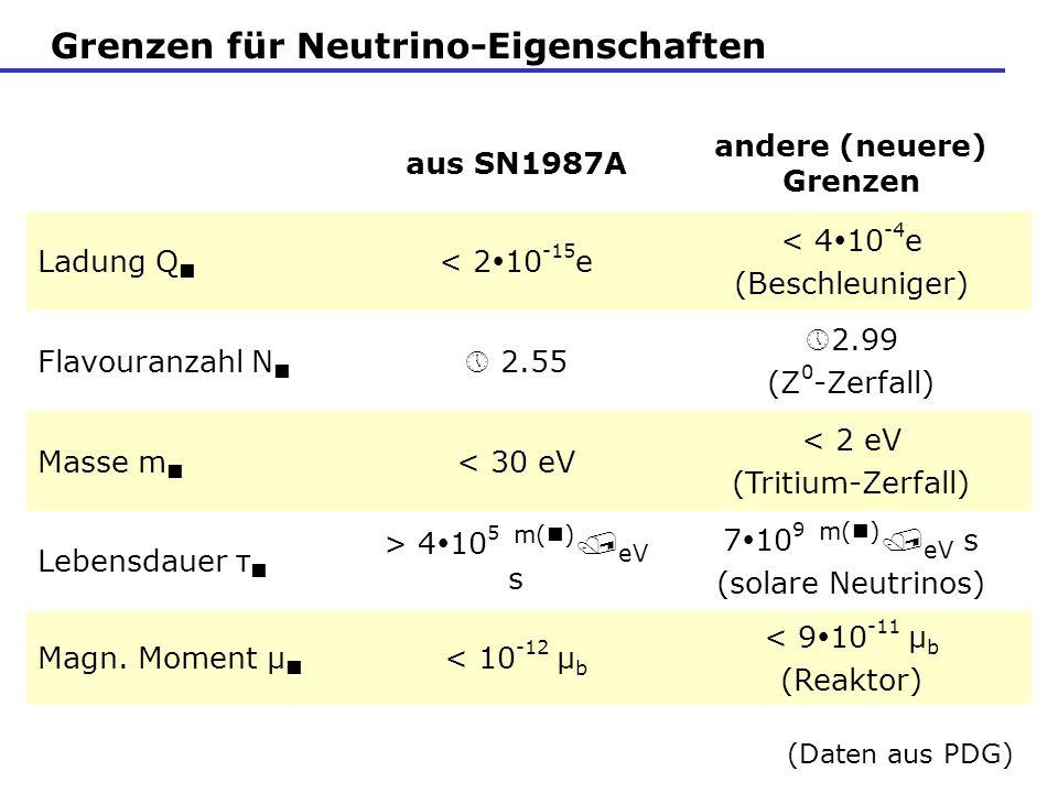 Grenzen für Neutrino-Eigenschaften aus SN1987A andere (neuere) Grenzen Ladung Q < 2 10 -15 e < 4 10 -4 e (Beschleuniger) Flavouranzahl N 2.55 »2.99 (Z 0 -Zerfall) Masse m < 30 eV < 2 eV (Tritium-Zerfall) Lebensdauer τ > 4 10 5 m( ) eV s 7 10 9 m( ) eV s (solare Neutrinos) Magn.