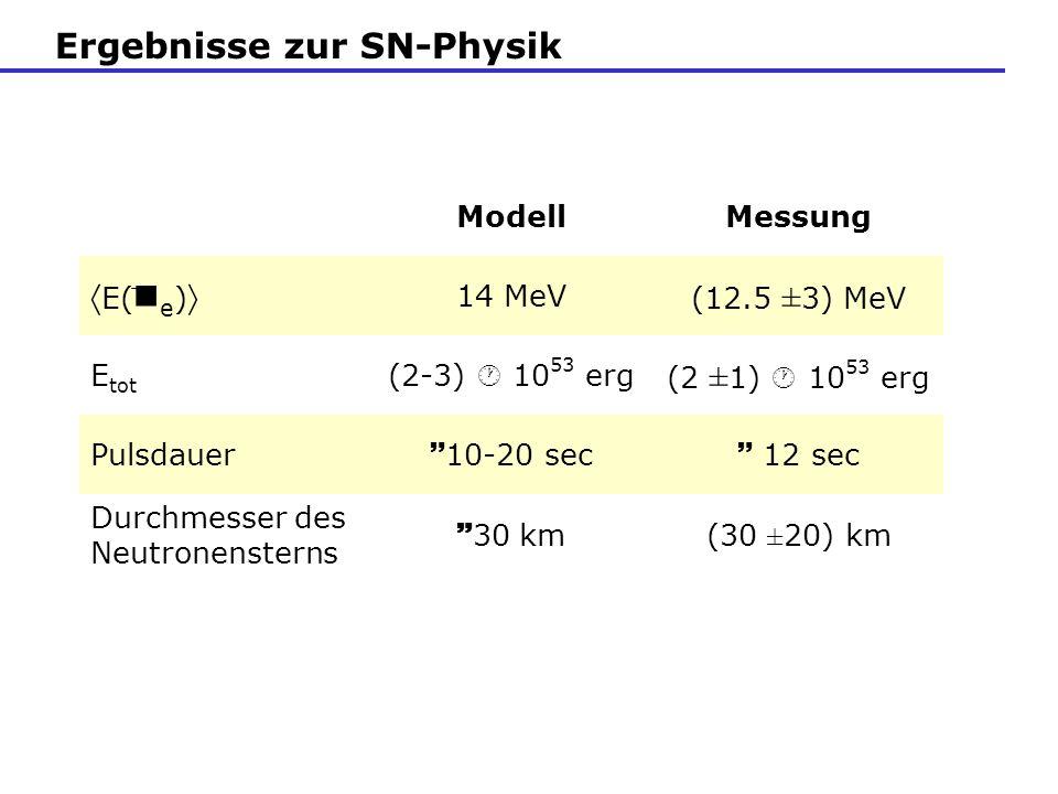 Ergebnisse zur SN-Physik ModellMessung E( e ) 14 MeV (12.5 ± 3) MeV E tot (2-3) 10 53 erg (2 ± 1) 10 53 erg Pulsdauer 10-20 sec 12 sec Durchmesser des