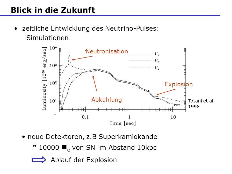zeitliche Entwicklung des Neutrino-Pulses: Simulationen Totani et al. 1998 Blick in die Zukunft neue Detektoren, z.B Superkamiokande 10000 e von SN im