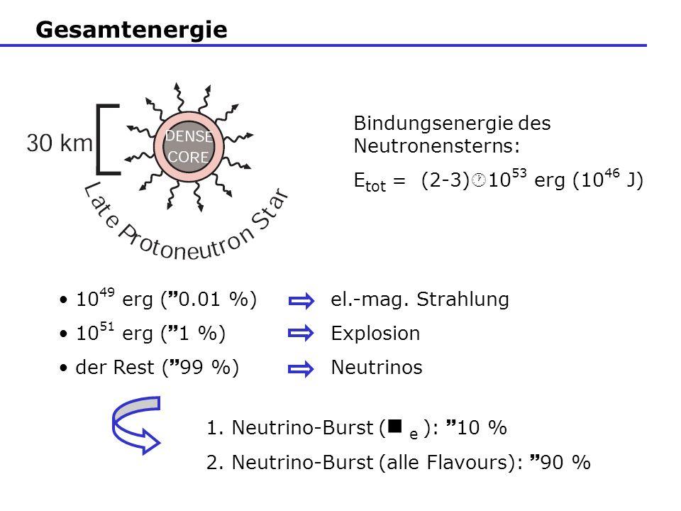 E( ) = k B T am Abstrahlugsort = Neutrinosphäre Neutrinospäre Neutrinospähre der e bei kleineren T E( e ) < E(, ) Die Neutrino-Energien mit Fermi-Dirac-Verteilung: E( e ) 9.45 MeV E(, ) 19 MeV E( e ) 14 MeV ( e ) > ( e ) > (, ) Wirkungsquerschnitt E( )