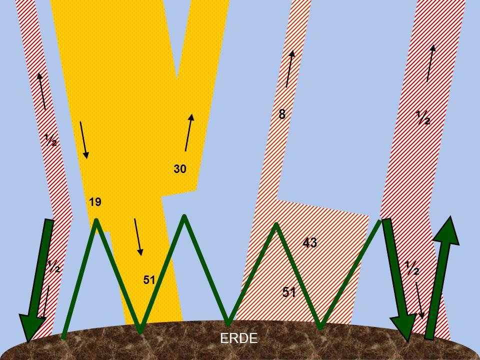 32 15 114 19 51 30 ERDE 95 1738 einstrahlende Sonnenenergie 100 reflektierte Sonnenstrahlung 30 Abstrahlung im Infrarotbereich 70 gesamte absorbierte Sonnenstrahlung