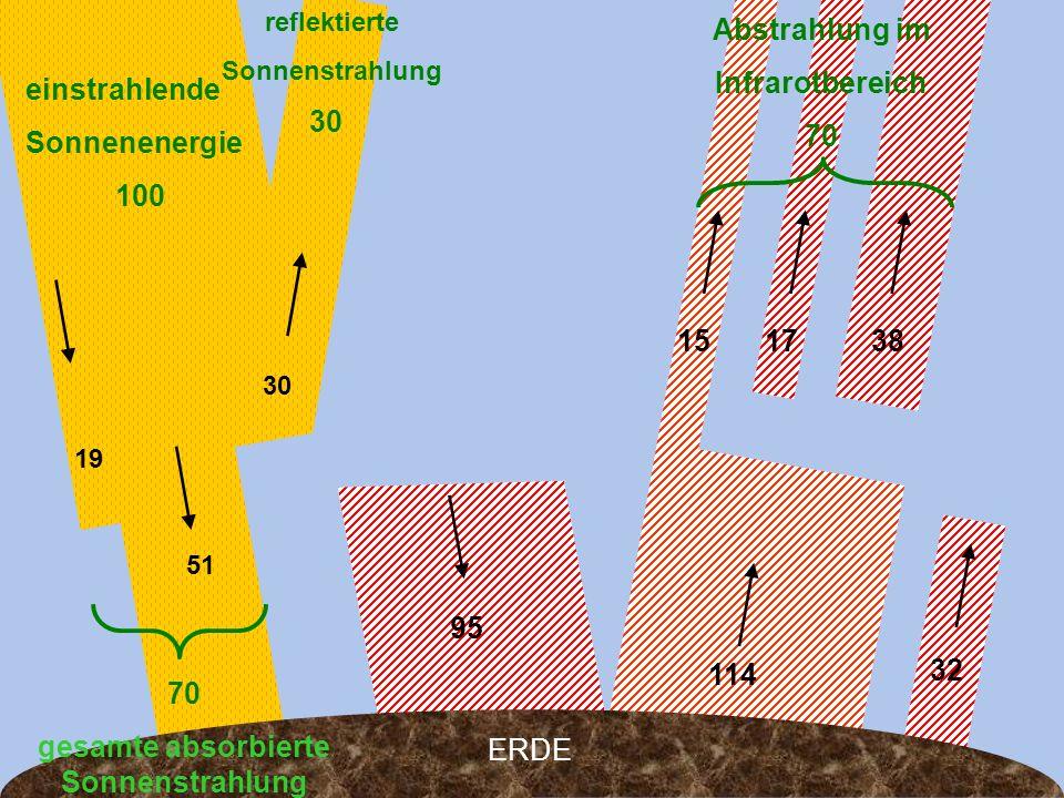 32 15 114 19 51 30 ERDE 95 1738 einstrahlende Sonnenenergie 100 reflektierte Sonnenstrahlung 30 Abstrahlung im Infrarotbereich 70 gesamte absorbierte