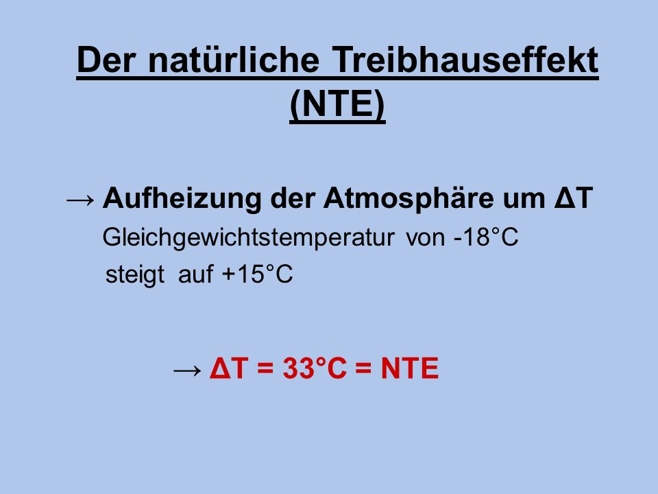 Der Treibhauseffekt Aufheizung der Atmosphäre um ΔT Gleichgewichtstemperatur von -18°C steigt auf +15°C ΔT = 33°C Der natürliche Treibhauseffekt (NTE)