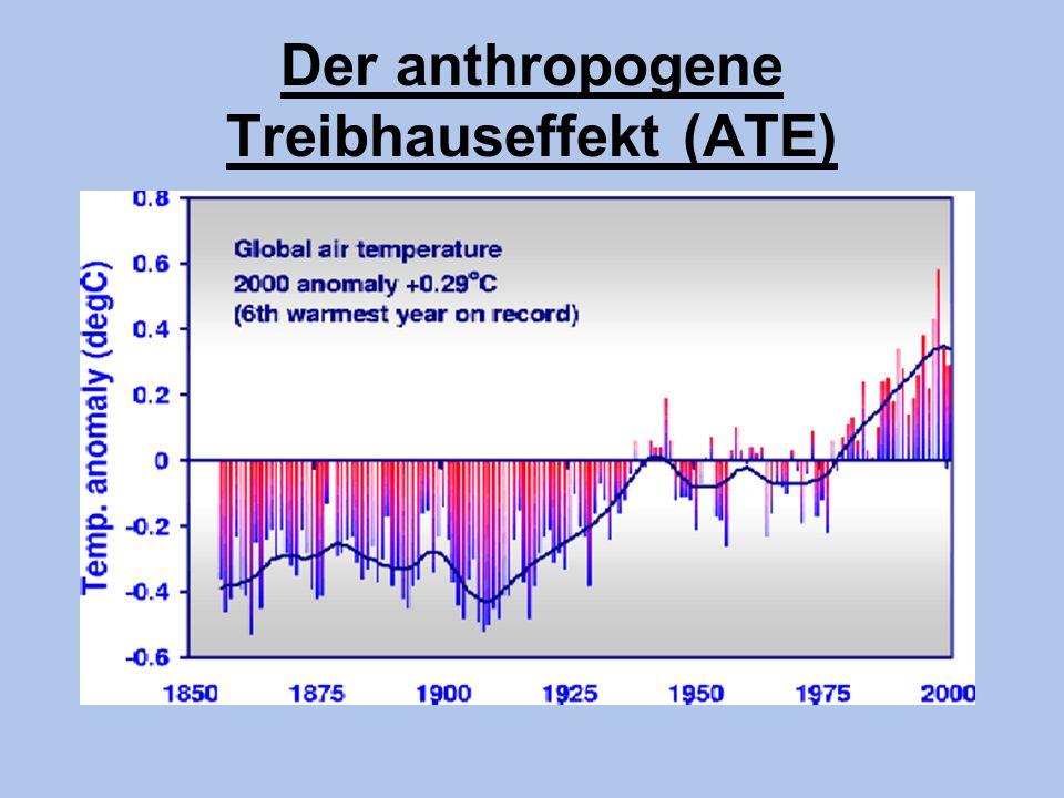 Klimarelevante Spurengase und ihr gegenwärtiger Treibhauseffekt 33,0Summe 0,6 0,8 1,7 1,4 0,3 2,4 0,03 7,2 3 20,6 25.000 andere CH 4 N2ON2O O3O3 CO 2 H2OH2O gegenwärtiger Erwärmungseffekt [Kelvin] atmosphärische Konzentration [ppm] Spurengase