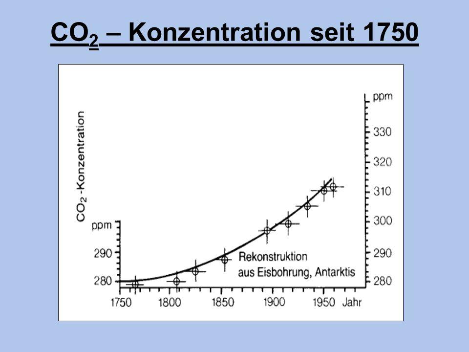 CO 2 – Konzentration seit 1750