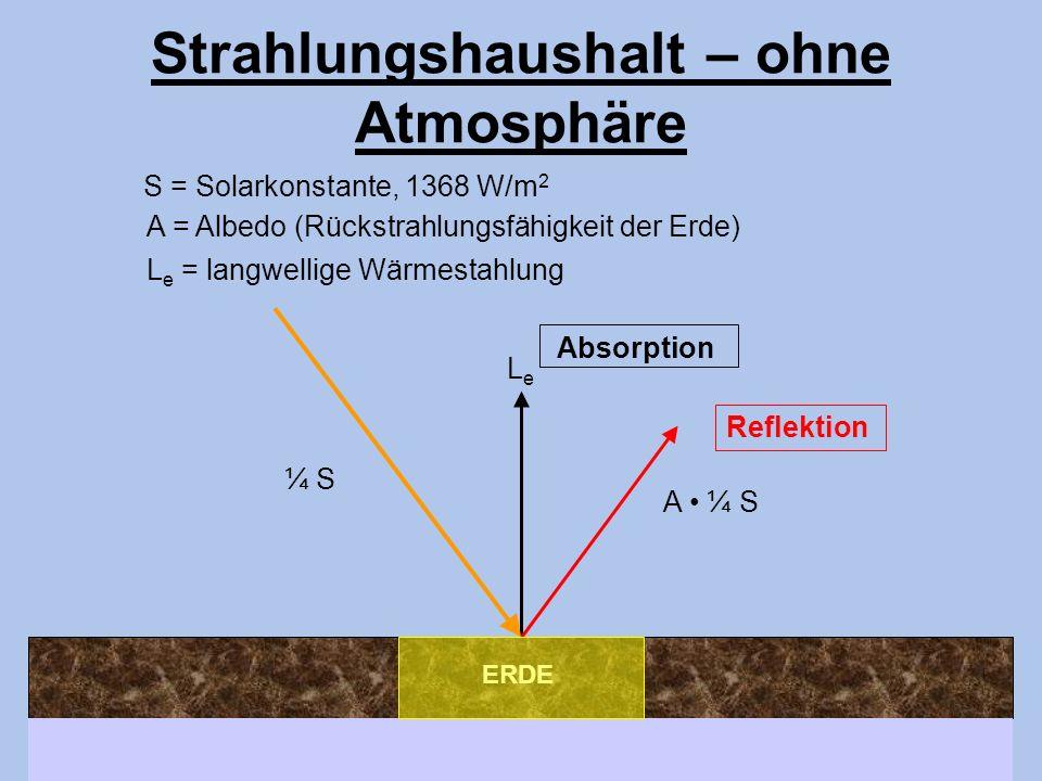 ERDE Strahlungshaushalt – ohne Atmosphäre A ¼ S LeLe L e = langwellige Wärmestahlung Reflektion Absorption ¼ S S = Solarkonstante, 1368 W/m 2 A = Albe