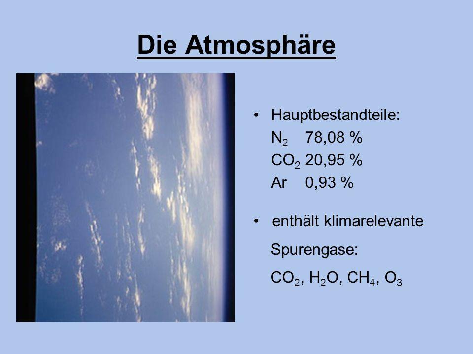 Die Atmosphäre Hauptbestandteile: N 2 78,08 % CO 2 20,95 % Ar 0,93 % enthält klimarelevante Spurengase: CO 2, H 2 O, CH 4, O 3