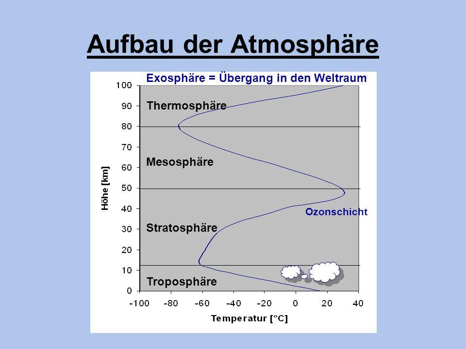 Aufbau der Atmosphäre Troposphäre Mesosphäre Stratosphäre Thermosphäre Ozonschicht Exosphäre = Übergang in den Weltraum