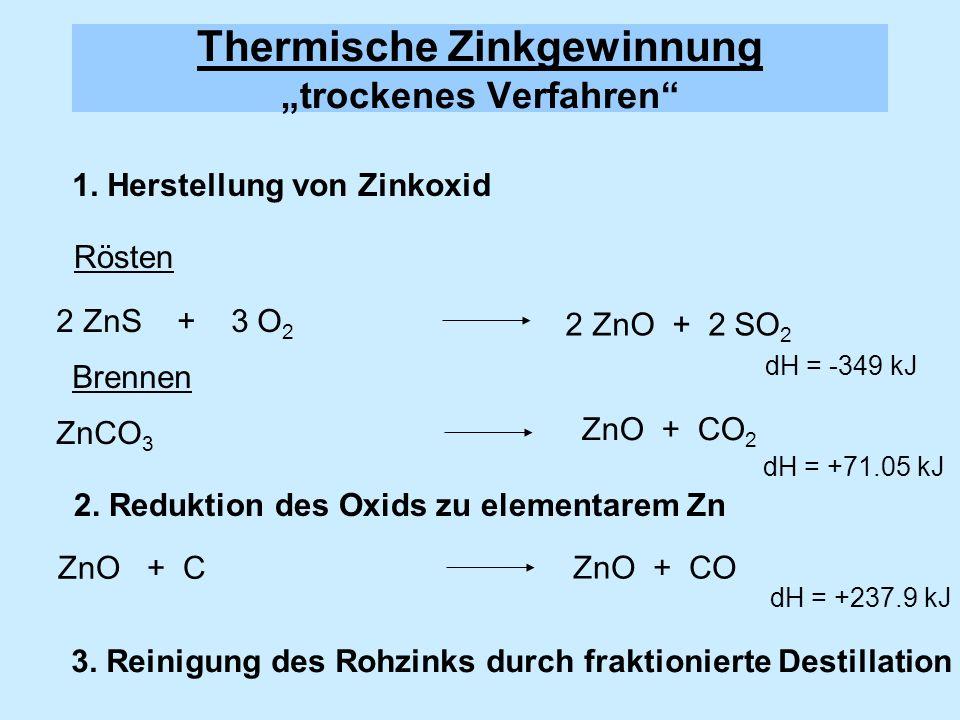 1. Herstellung von Zinkoxid 2 ZnS + 3 O 2 Rösten Brennen ZnCO 3 2. Reduktion des Oxids zu elementarem Zn ZnO + C 3. Reinigung des Rohzinks durch frakt