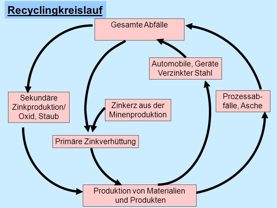 Sekundäre Zinkproduktion/ Oxid, Staub Prozessab- fälle, Asche Gesamte Abfälle Produktion von Materialien und Produkten Zinkerz aus der Minenproduktion