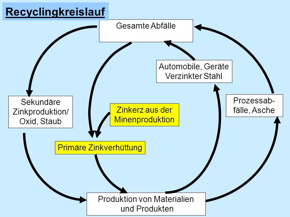 In Deutschland: Vorräte ausgeschöpft Europa wird beliefert von : Australien USA Südamerika Alaska Konzentrationserhöhung auf 55% Gewinnung von Zinkerzen