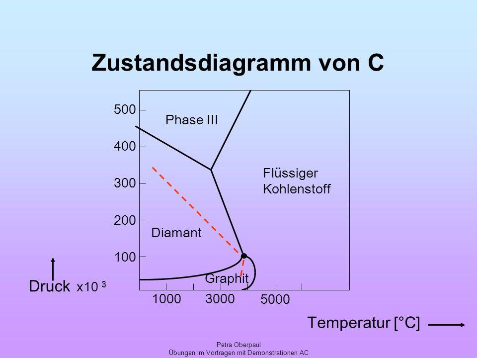 Petra Oberpaul Übungen im Vortragen mit Demonstrationen AC Zustandsdiagramm von C Temperatur [°C] x10 3 Druck 10003000 5000 100 200 300 400 500 Flüssi