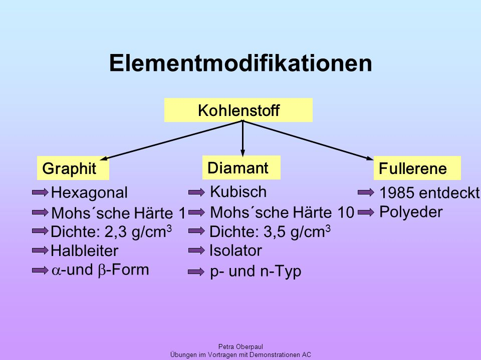 Petra Oberpaul Übungen im Vortragen mit Demonstrationen AC Elementmodifikationen Kohlenstoff Diamant GraphitFullerene 1985 entdeckt Polyeder Hexagonal