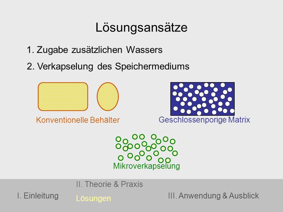 I. Einleitung II. Theorie & Praxis Lösungen III. Anwendung & Ausblick Lösungsansätze 1. Zugabe zusätzlichen Wassers 2. Verkapselung des Speichermedium