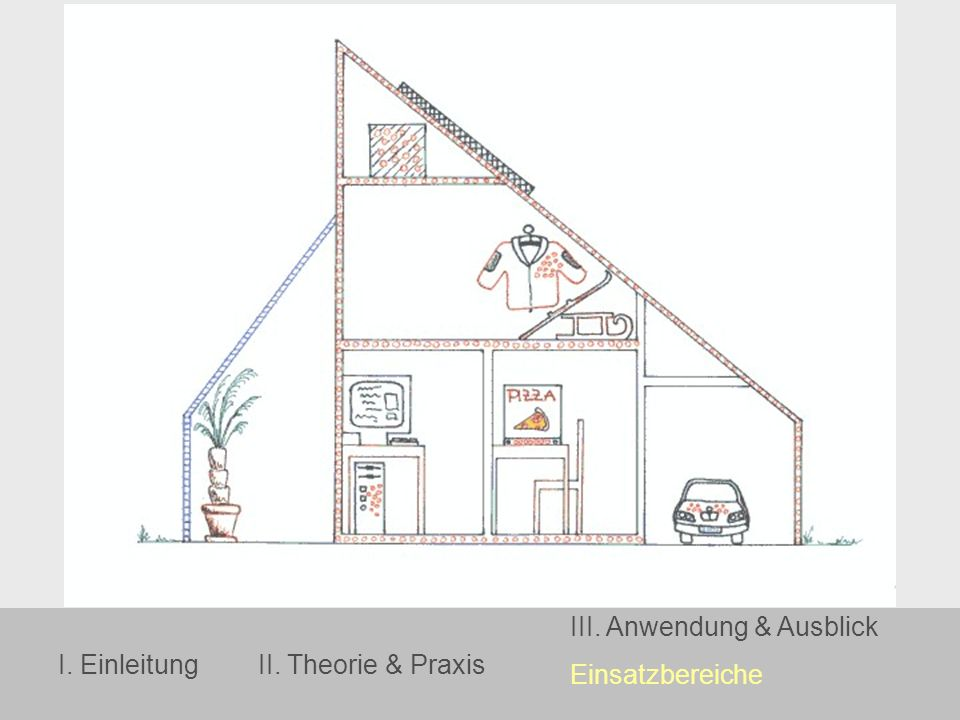 I. EinleitungII. Theorie & Praxis III. Anwendung & Ausblick Einsatzbereiche