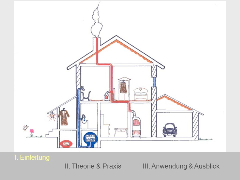 I. Einleitung II. Theorie & PraxisIII. Anwendung & Ausblick
