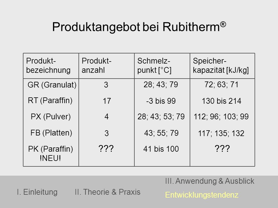 I. EinleitungII. Theorie & Praxis III. Anwendung & Ausblick Entwicklungstendenz Produktangebot bei Rubitherm ® Produkt- Produkt-Schmelz-Speicher- beze