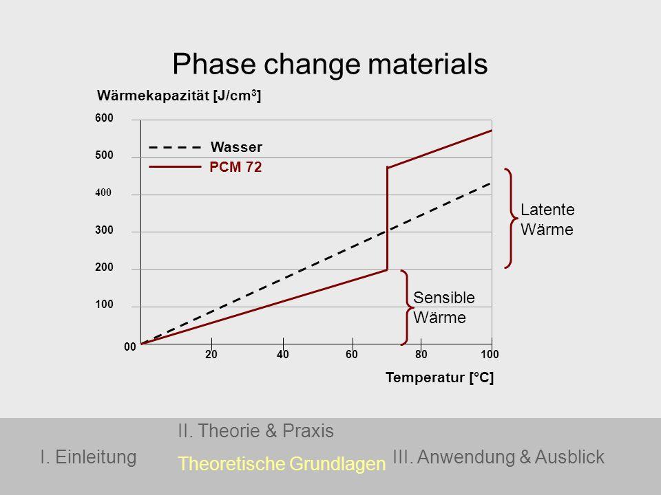 600 500 400 300 200 100 20 80 60 40 100 00 Wärmekapazität [J/cm 3 ] Temperatur [°C] Wasser PCM 72 I. Einleitung II. Theorie & Praxis Theoretische Grun