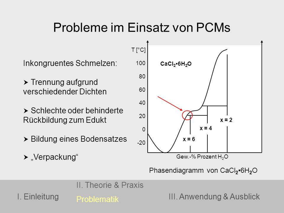 I. Einleitung II. Theorie & Praxis Problematik III. Anwendung & Ausblick Probleme im Einsatz von PCMs Inkongruentes Schmelzen: Trennung aufgrund versc