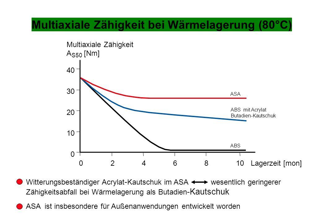Multiaxiale Zähigkeit bei Wärmelagerung (80°C) Witterungsbeständiger Acrylat - Kautschuk im ASA wesentlich geringerer Zähigkeitsabfall bei Wärmelageru