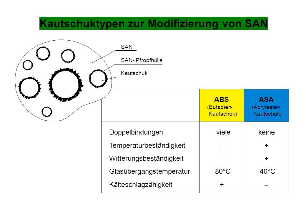 Kautschuktypen zur Modifizierung von SAN Doppelbindungenvielekeine Temperaturbeständigkeit–+ Witterungsbeständigkeit–+ Glasübergangstemperatur-80°C-40