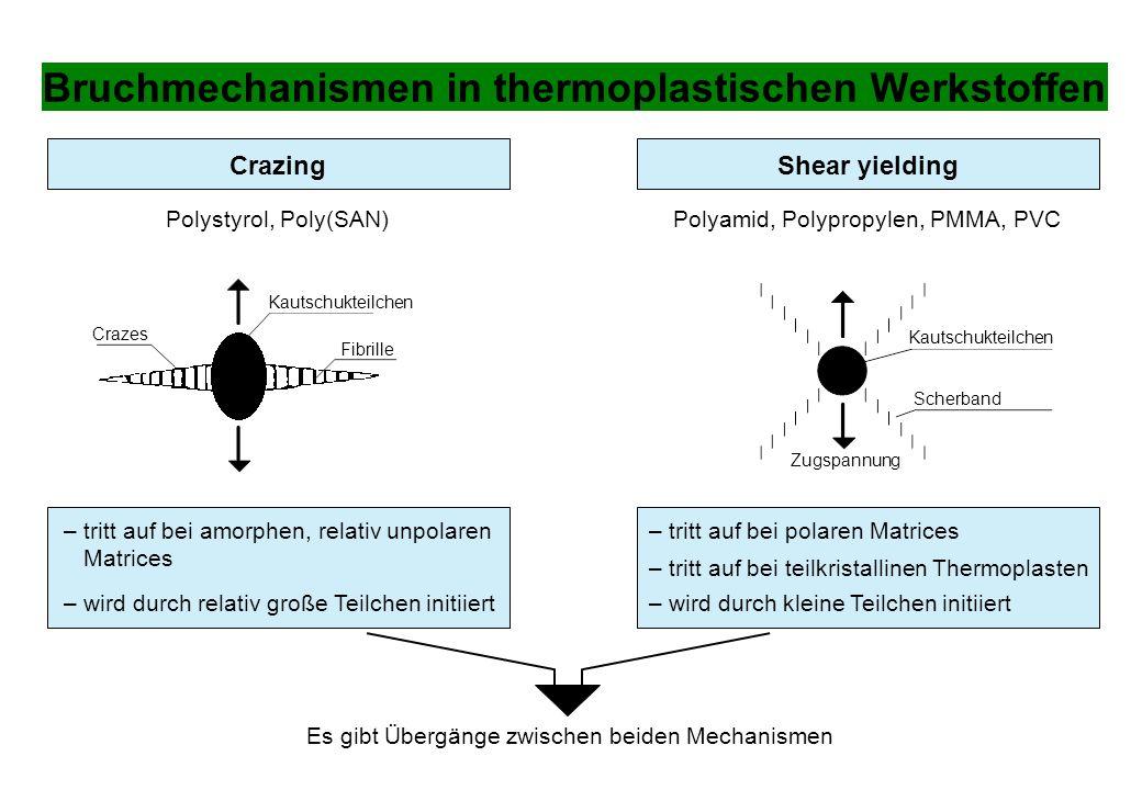 Bruchmechanismen in thermoplastischen Werkstoffen CrazingShear yielding Polystyrol, Poly(SAN)Polyamid, Polypropylen, PMMA, PVC – wird durch relativ gr