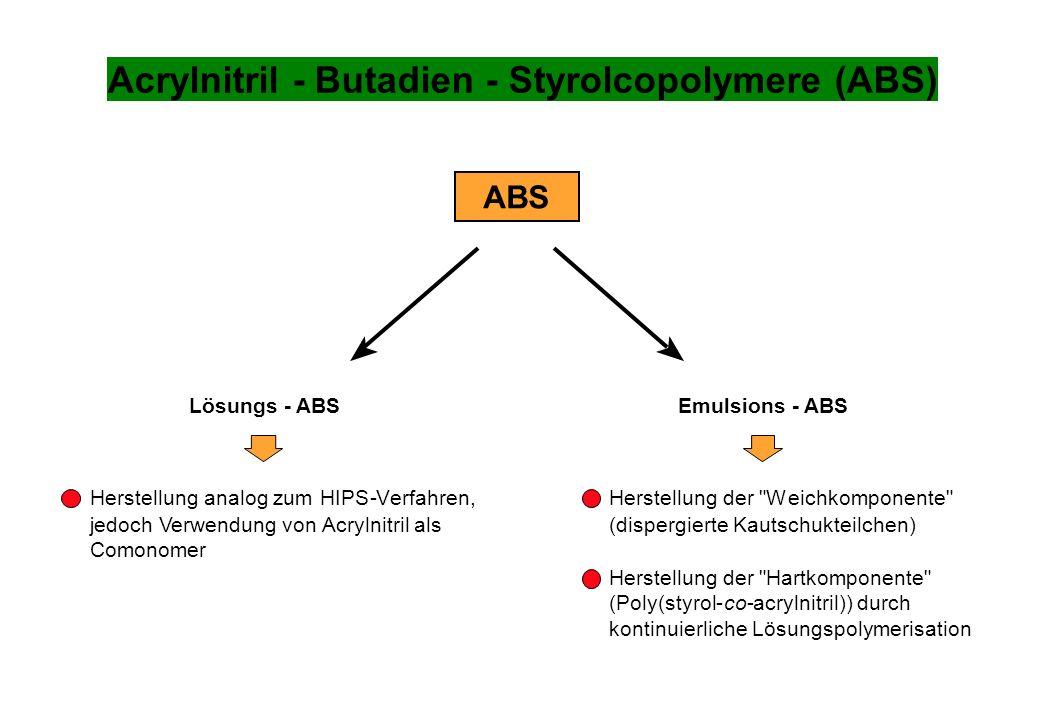 Acrylnitril - Butadien - Styrolcopolymere (ABS) Herstellung analog zum HIPS-Verfahren, jedoch Verwendung vonAcrylnitril als Comonomer Lösungs- ABSEmul
