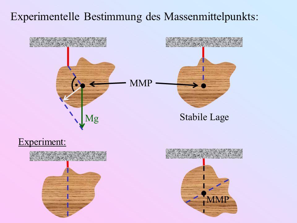 Experimentelle Bestimmung des Massenmittelpunkts: MMP Mg. Stabile Lage Experiment: MMP