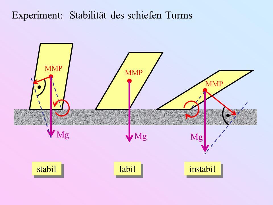 Experiment: Stabilität des schiefen Turms MMP Mg stabil labil instabil