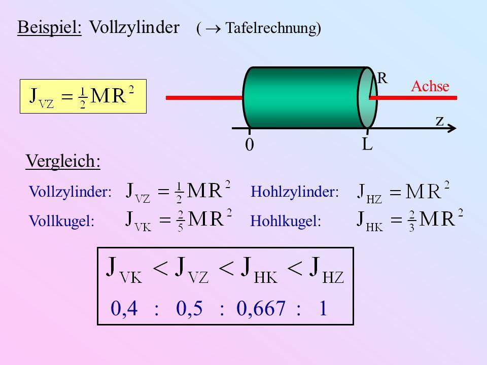 Beispiel: Vollzylinder ( Tafelrechnung) R Achse z L 0 Vergleich: Vollzylinder: Hohlzylinder: Vollkugel: Hohlkugel: 0,4 : 0,5 : 0,667 : 1