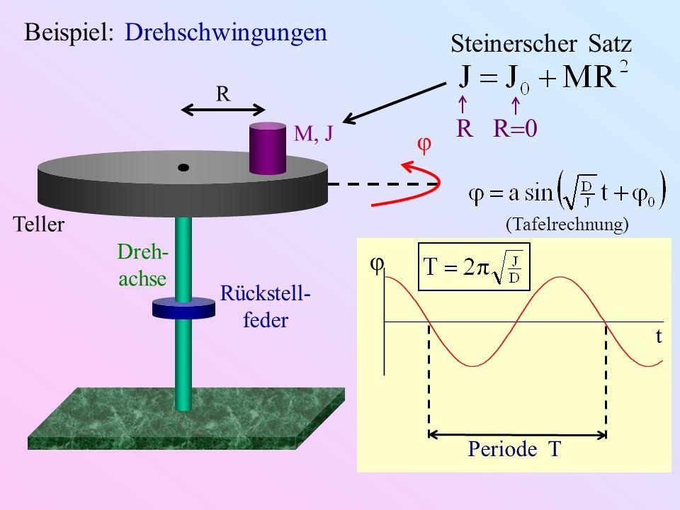 Beispiel: Drehschwingungen M, J R Teller Rückstell- feder Dreh- achse φ t Periode T φ (Tafelrechnung) Steinerscher Satz R R 0