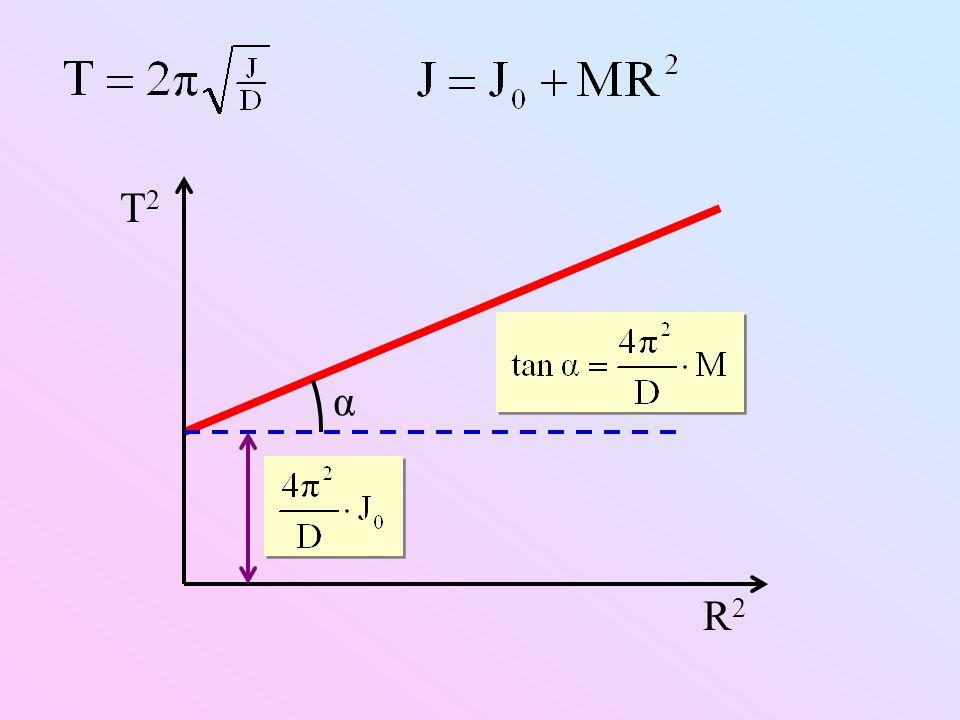 T2T2 R2R2 α