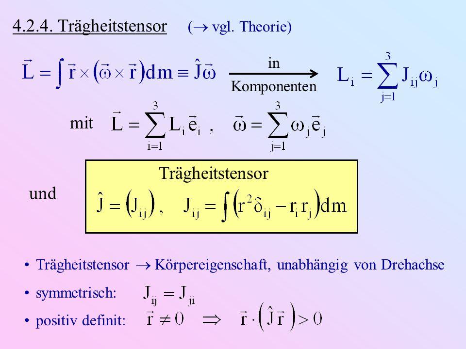 in Komponenten 4.2.4. Trägheitstensor ( vgl. Theorie) mit und Trägheitstensor Trägheitstensor Körpereigenschaft, unabhängig von Drehachse symmetrisch: