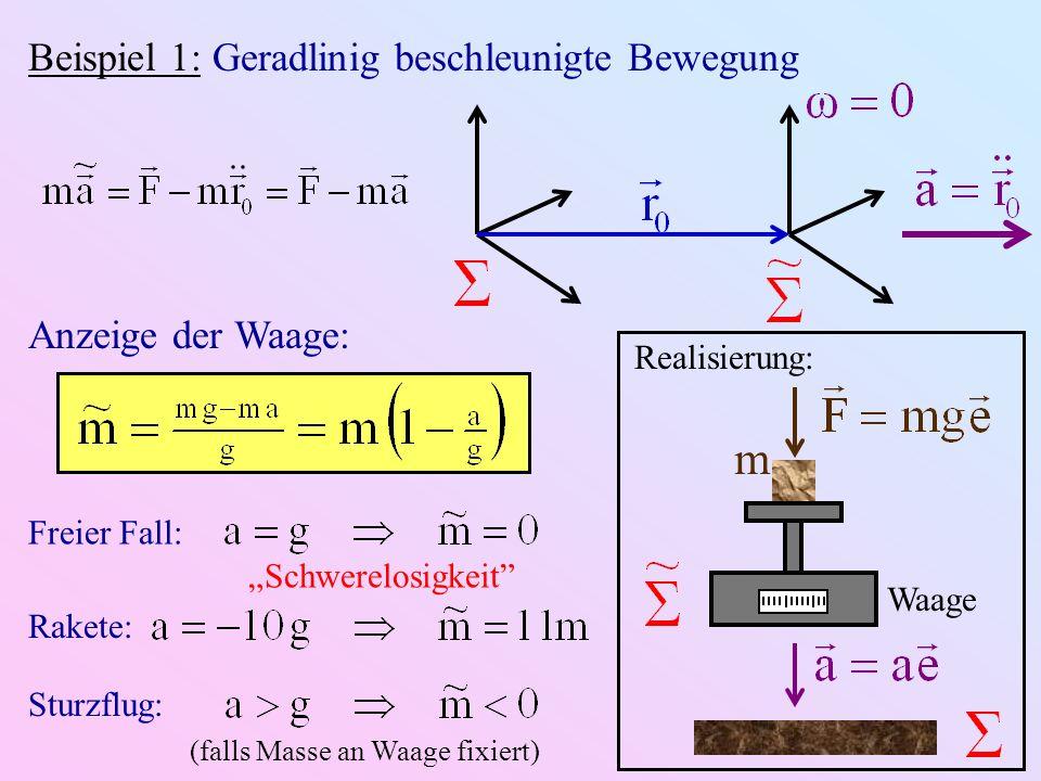 Beispiel 1: Geradlinig beschleunigte Bewegung Waage m Realisierung: Anzeige der Waage: Freier Fall: Schwerelosigkeit Rakete: Sturzflug: (falls Masse a
