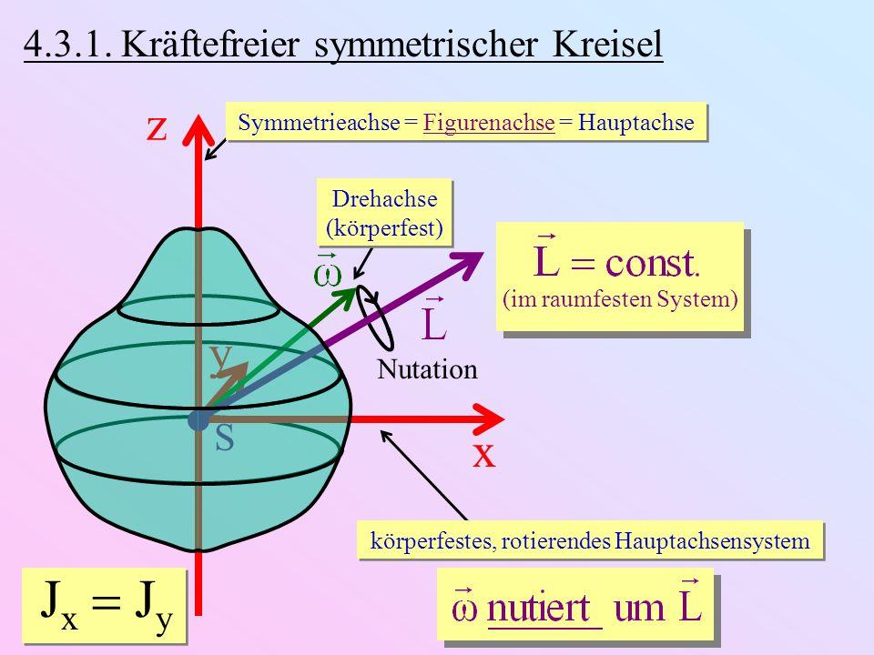 4.3.1. Kräftefreier symmetrischer Kreisel Symmetrieachse = Figurenachse = Hauptachse y S z x körperfestes, rotierendes Hauptachsensystem J x J y (im r