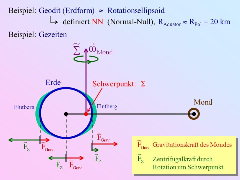 Beispiel: Geodit (Erdform) Rotationsellipsoid definiert NN (Normal-Null), R Äquator R Pol 20 km Beispiel: Gezeiten Flutberg Erde Mond Schwerpunkt: Σ G