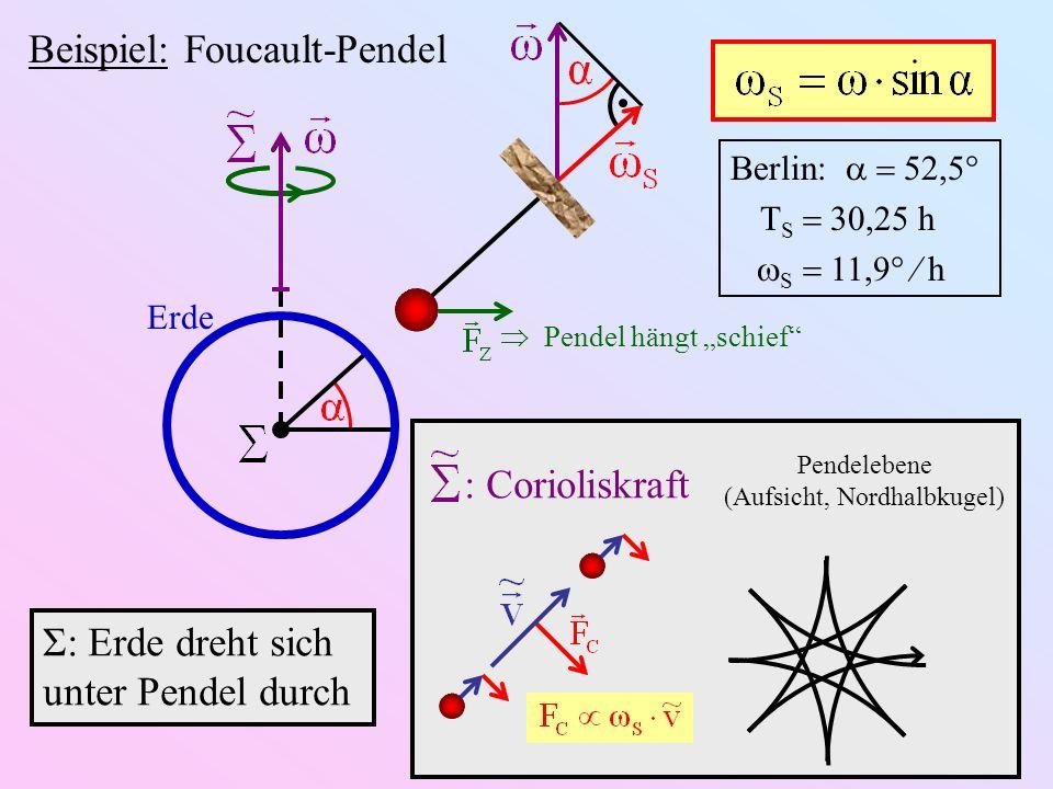 Erde Beispiel: Foucault-Pendel Pendel hängt schief : Corioliskraft Pendelebene (Aufsicht, Nordhalbkugel) Σ: Erde dreht sich unter Pendel durch Berlin: