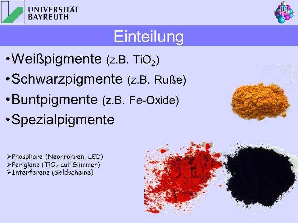 Weißpigmente (z.B. TiO 2 ) Schwarzpigmente (z.B. Ruße) Buntpigmente (z.B. Fe-Oxide) Spezialpigmente Phosphore (Neonröhren, LED) Perlglanz (TiO 2 auf G